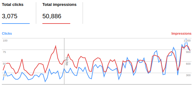 Google Search Analytics graph for the past 3 months