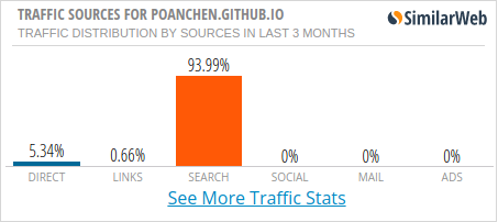 Traffic sources from SimilarWeb for the past 3 months